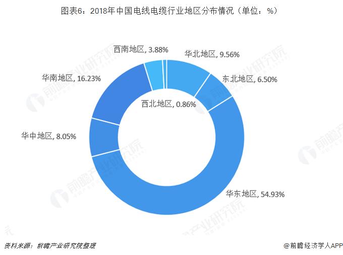图表6:2018年中国电线电缆行业地区分布情况(单位:%)