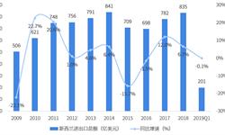 2018年中国与新西兰双边贸易全景图(附中国与新西兰主要进出口产业数据)
