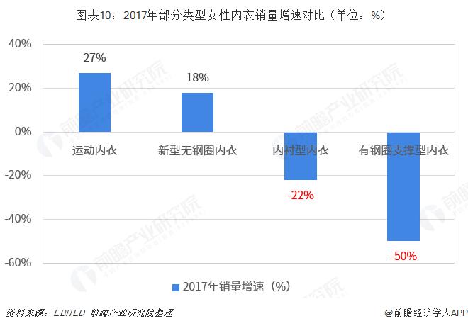 图表10:2017年部分类型女性内衣销量增速对比(单位:%)