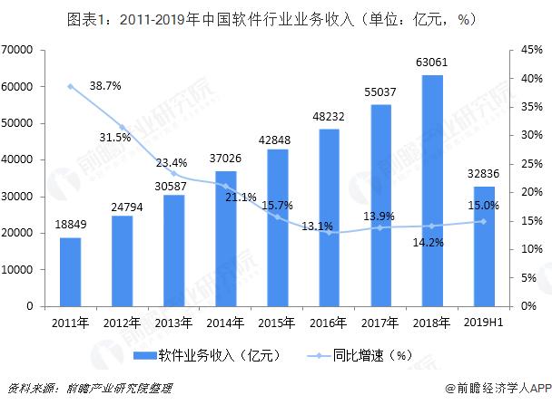 图表1:2011-2019年中国软件行业业务收入(单位:亿元,%)