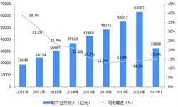 2018年中国软件产业园行业发展现状和发展趋势 行业规模提升,城市互动加强【组图】