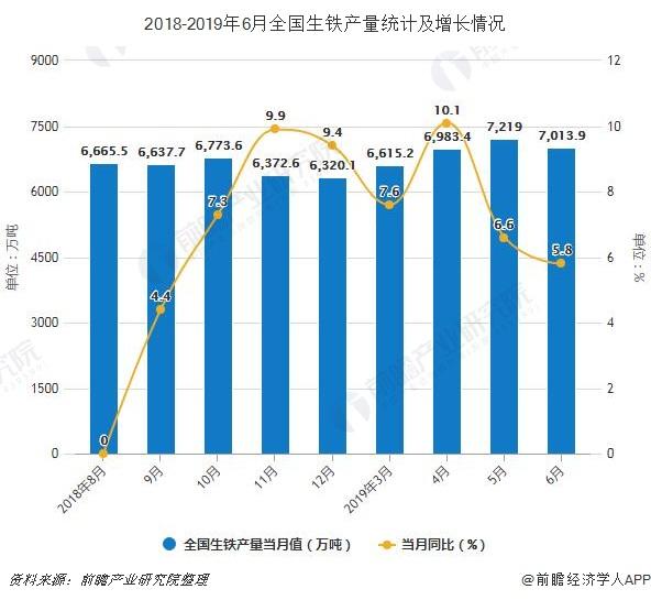 2018-2019年6月全国生铁产量统计及增长情况