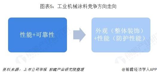 图表5:工业机械涂料竞争方向走向