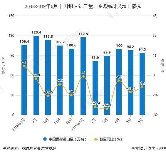 2018-2019年6月中国钢材进口量、金额统计及增长情况
