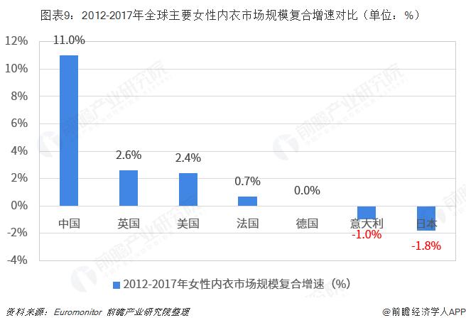 图表9:2012-2017年全球主要女性内衣市场规模复合增速对比(单位:%)