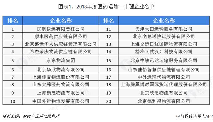 图表1:2018年度医药运输二十强企业名单