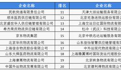 2018年医药物流行业市场现状及发展趋势 医药运输主要集中于华东、华北地区【组图】