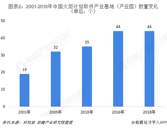 图表2:2001-2018年中国火炬计划软件产业基地(产业园)数量变化(单位:个)