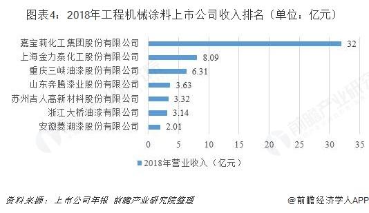 图表4:2018年工程机械涂料上市公司收入排名(单位:亿元)