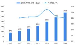 2018年橱柜行业发展现状分析 <em>定制</em>领域火热【组图】