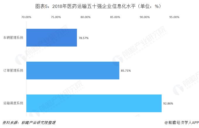 图表5:2018年医药运输五十强企业信息化水平(单位:%)