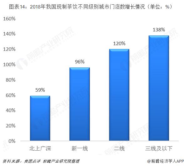 图表14:2018年我国现制茶饮不同级别城市门店数增长情况(单位:%)
