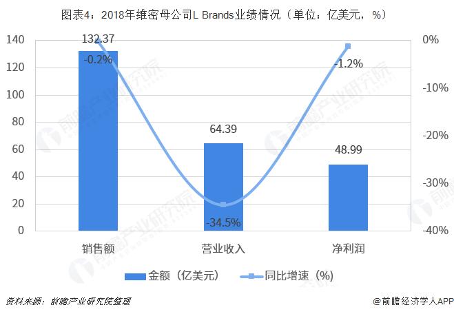 图表4:2018年维密母公司L Brands业绩情况(单位:亿美元,%)