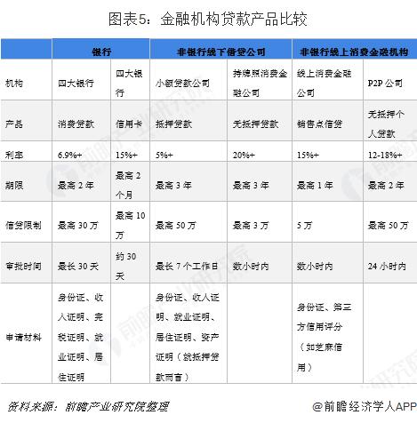 图表5:金融机构贷款产品比较