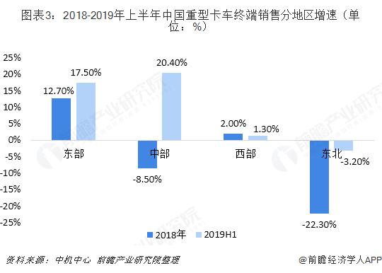 图表3:2018-2019年上半年中国重型卡车终端销售分地区增速(单位:%)