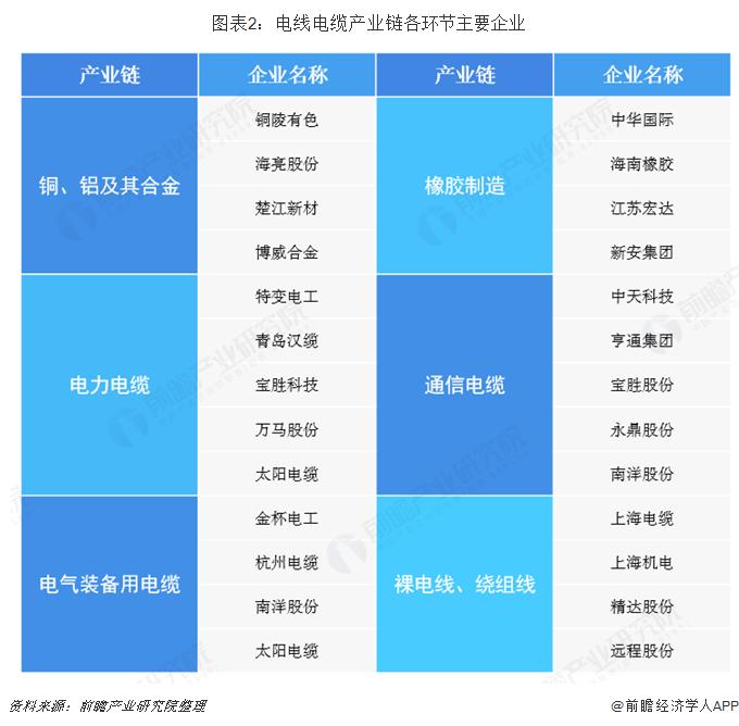 图表2:电线电缆产业链各环节主要企业