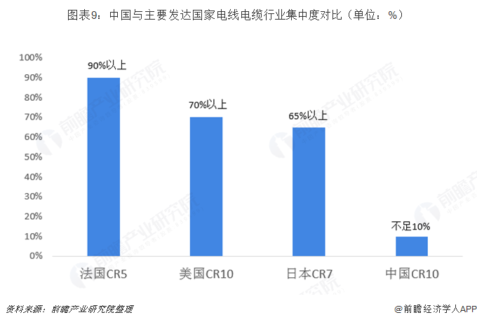 图表9:中国与主要发达国家电线电缆行业集中度对比(单位:%)