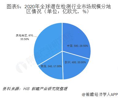 图表5:2020年全球潜在检测行业市场规模分地区情况(单位:亿欧元,%)