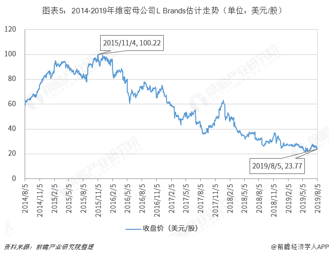 图表5:2014-2019年维密母公司L Brands估计走势(单位:美元/股)