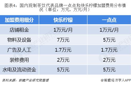 图表4:国内现制茶饮代表品牌一点点和快乐柠檬加盟费用分布情况(单位:万元,万元/月)