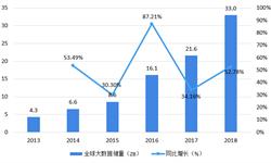 2018年大数据产业市场现状与发展前景分析 中国生产力数据和物联网数据增长迅猛