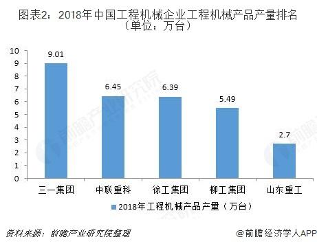 图表2:2018年中国工程机械企业工程机械产品产量排名(单位:万台)