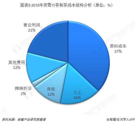 图表5:2018年奈雪の茶制茶成本结构分析(单位:%)