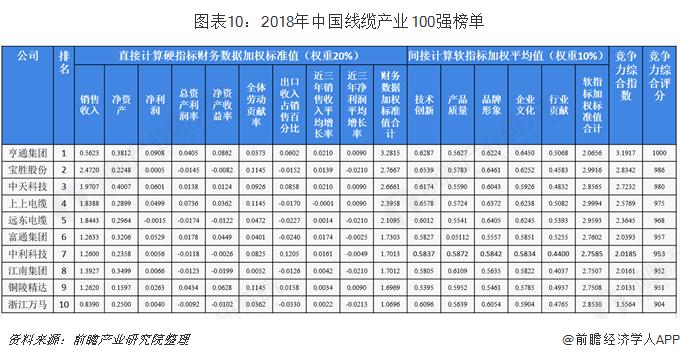 图表10:2018年中国线缆产业100强榜单