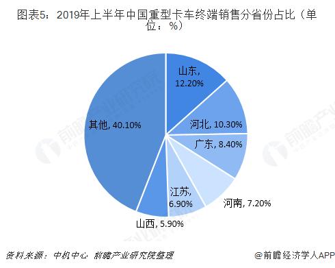 图表5:2019年上半年中国重型卡车终端销售分省份占比(单位:%)