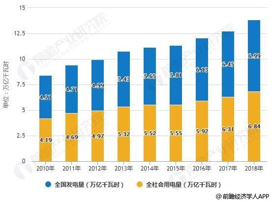 2010-2018年全国发电量及用电量统计情况