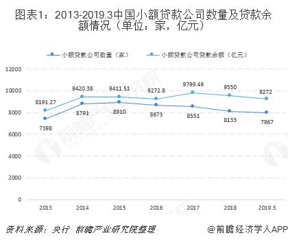 图表1:2013-2019.3中国小额贷款公司数量及贷款余额情况(单位:家,亿元)