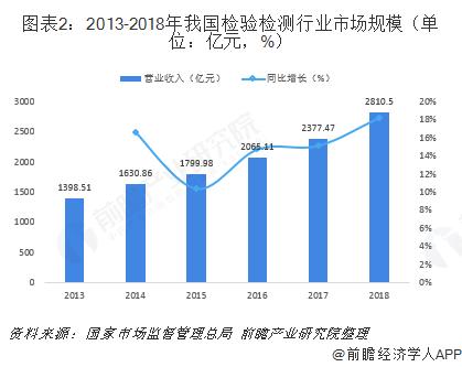 图表2:2013-2018年我国检验检测行业市场规模(单位:亿元,%)