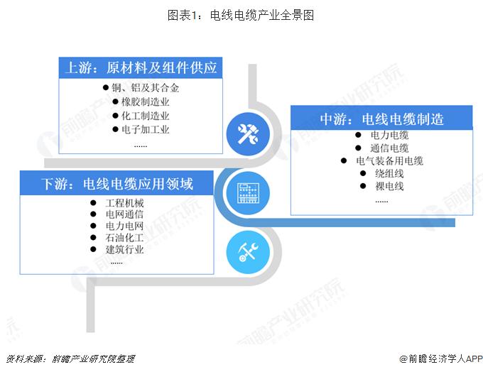 图表1:电线电缆产业全景图
