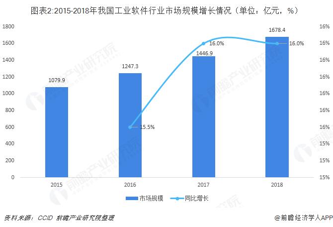 图表2:2015-2018年我国工业软件行业市场规模增长情况(单位:亿元,%)
