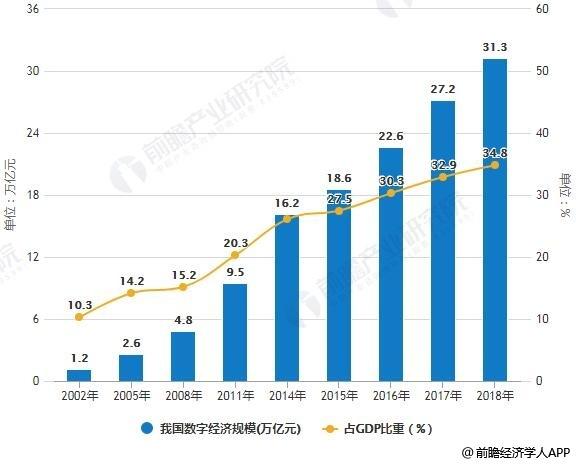 2002-2018年中国数字经济规模统计及占GDP比重统计情况