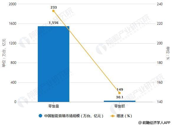 2019年H1中国智能音箱市场销量、销售额统计及增长情况