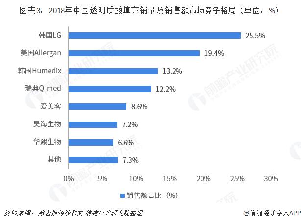 图表3:2018年中国透明质酸填充销量及销售额市场竞争格局(单位:%)