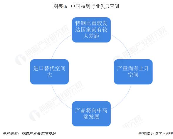 图表6:中国特钢行业发展空间