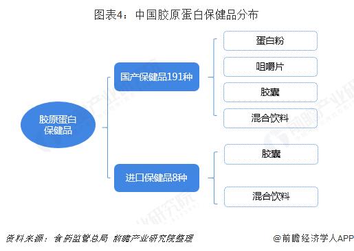 图表4:中国胶原蛋白保健品分布