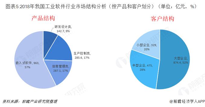 图表5:2018年我国工业软件行业市场结构分析(按产品和客户划分)(单位:亿元,%)