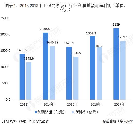 图表4:2013-2018年工程勘察设计行业利润总额与净利润(单位:亿元)