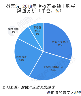图表5:2018年授权产品线下购买渠道分析(单位:%)