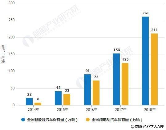2014-2018年中国新能源汽车保有量统计情况