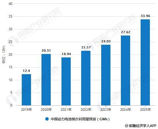 2019-2025年中国动力电池梯次利用量预测分析情况