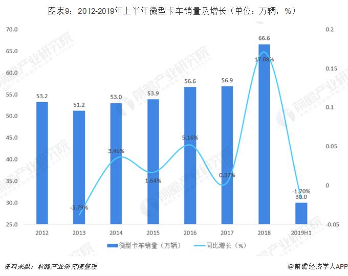 图表9:2012-2019年上半年微型卡车销量及增长(单位:万辆,%)
