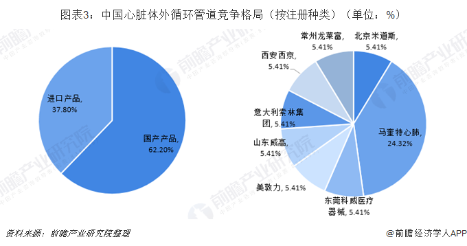 图表3:中国心脏体外循环管道竞争格局(按注册种类)(单位:%)