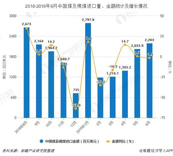2018-2019年6月中国煤及褐煤进口量、金额统计及增长情况