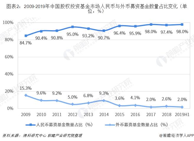 圖表2:2009-2019年中國股權投資基金市場人民幣與外幣募資基金數量占比變化(單位:%)