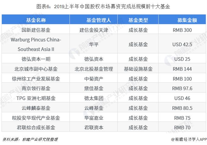 圖表6:2019上半年中國股權市場募資完成總規模前十大基金