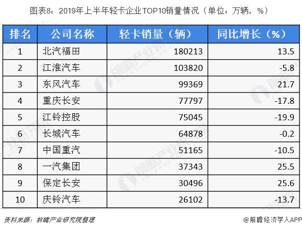 图表8:2019年上半年轻卡企业TOP10销量情况(单位:万辆,%)